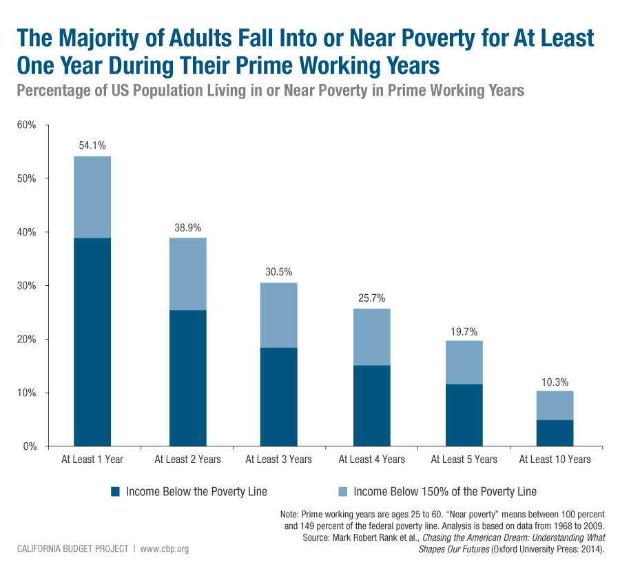 3. Poverty Is a Common Experience for Working-age Adults Economic hardship is far more common than the official poverty rate suggests, and it has become increasingly widespread as low-paying jobs