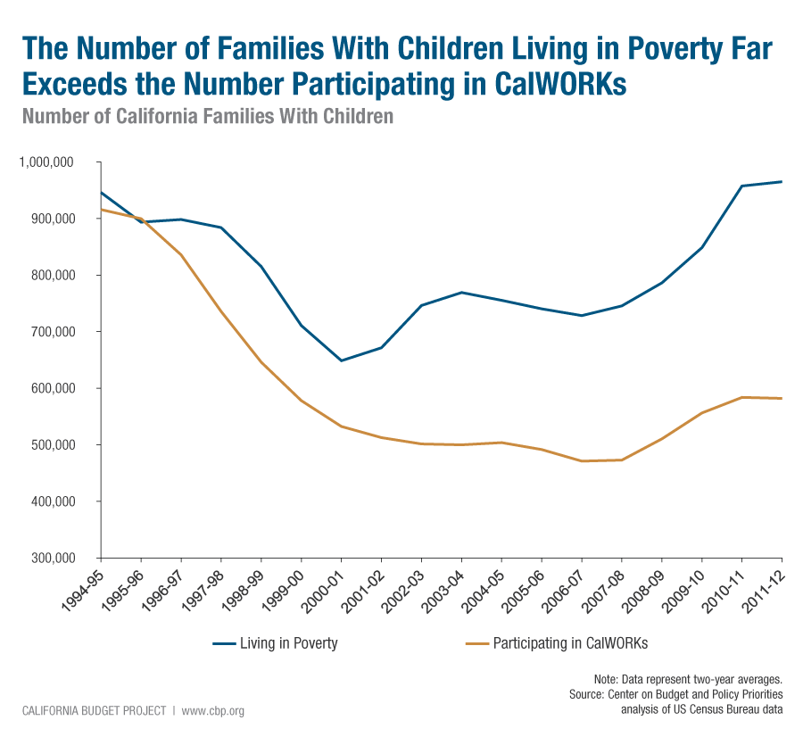 4. Some Public Supports Have Become Less Effective at Lifting Families Out of Poverty Although public policies reduce hardship for millions of Californians, some public supports play a more limited