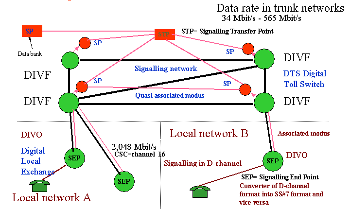 3. Information about the Signalisation System Number 7 (SS#7) In the digital trunk network the signalling channels do not run in the same cable as the information channels.