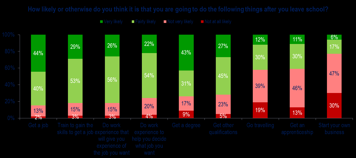 who attend either College (66%) or University Technical College (61%) to say that getting a degree is important.