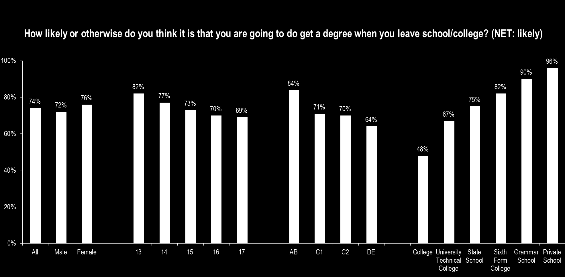 Young men are more inclined (46%) than their female counterparts (36%) to say that it is likely that they will start an apprenticeship when they leave school.