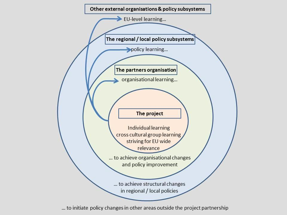 Figure 4: Interregional exchange of experience a multidimensional process of learning & policy change (Adapted from an original INTERREG IV C Programme table) Typical tools for the exchange of