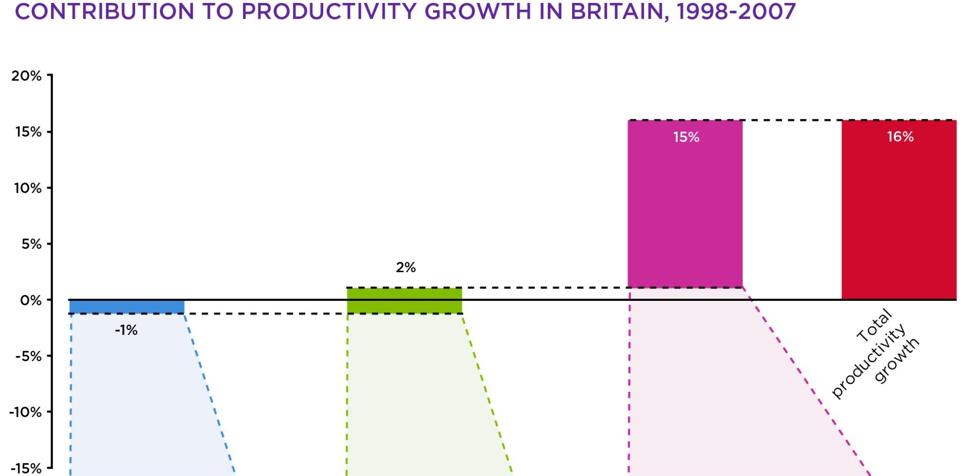 Source: Nesta/NIESR/LSE The British economy became