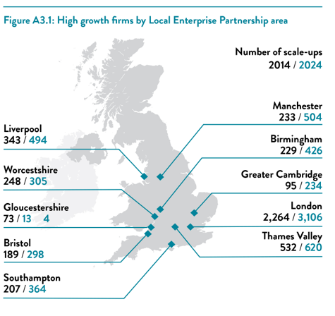 SCALE-UPS ARE THROUGHOUT THE COUNTRY Scale-ups are found in each of the 39 LEP areas in England and 6,659 (75 per cent) of the total 8,923 scale-ups are located outside of London.