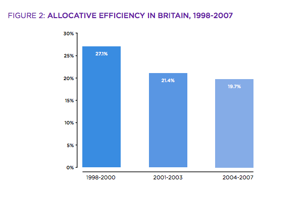 Closing The Productivity-up Gap: (Nesta Extrapolation) Scale-ups could be one pillar to increase the UK s allocative efficiency and productivity.