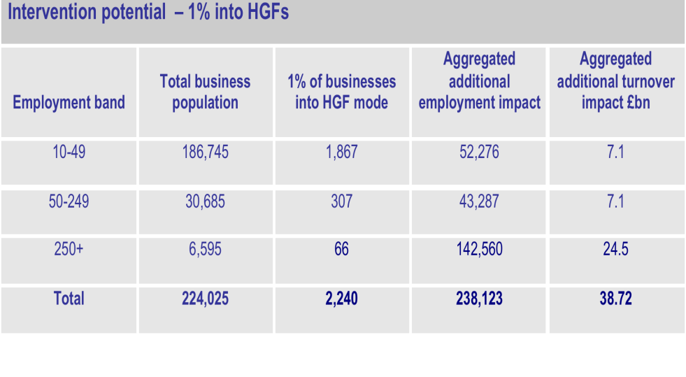 The 3 year gross impact of moving 1% of businesses to HGF mode (244% over 3 years) http://www.scaleupreport.
