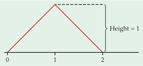 (b) Use the same fact to find the means of X 1 and X 2. (They have the density curve pictured in Figure 4.9, (page 254.