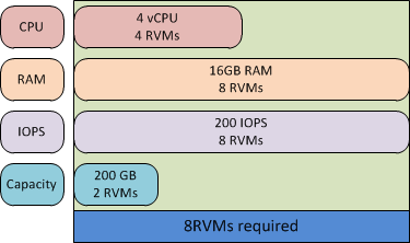 EMC Confidential Chapter 4: Solution Architecture Overview For example, the point of sale system database used in Example 2: Point of sale system requires four CPUs, 16 GB of memory, 200 IOPS, and