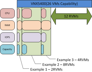 EMC Confidential Chapter 4: Solution Architecture Overview Figure 38.