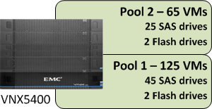 EMC Confidential Chapter 4: Solution Architecture Overview Figure 43. Pool configuration stage 3 Figure 43 shows the pool configuration in this example.