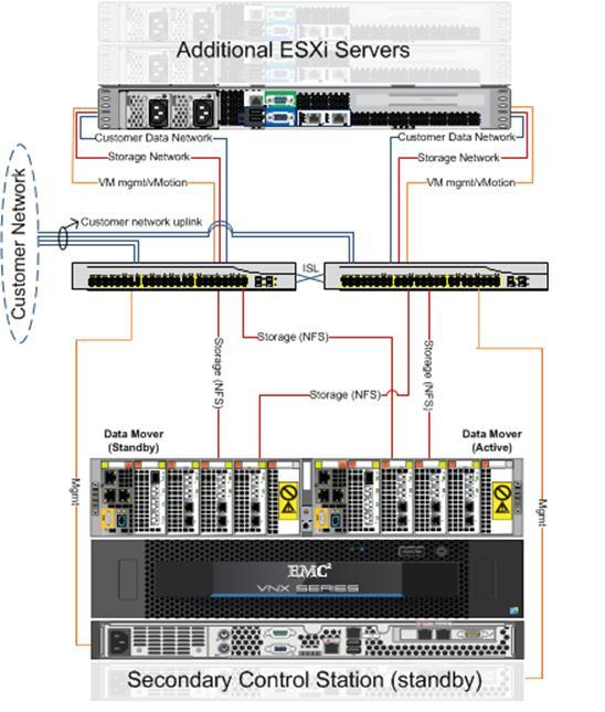 EMC Confidential Chapter 5: VSPEX Configuration Guidelines Figure 46 shows a sample redundant Ethernet infrastructure for file storage.