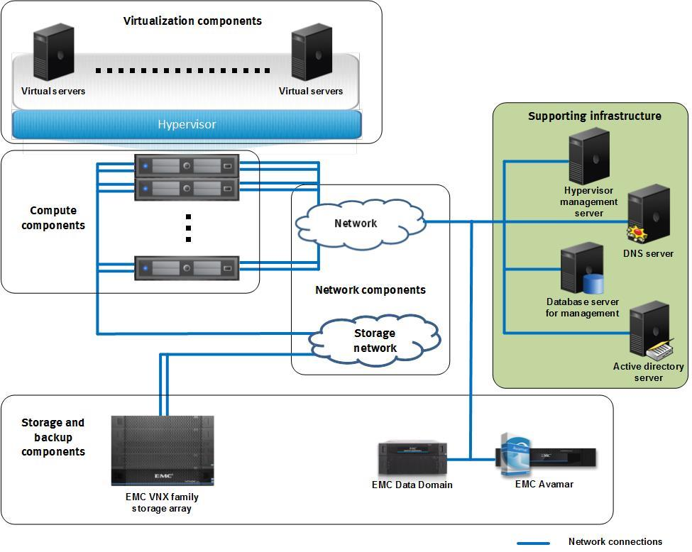Chapter 3: Solution Technology Overview EMC Confidential Overview This solution uses the EMC VNX series and VMware vsphere 5.5 to provide storage and server hardware consolidation in a private cloud.