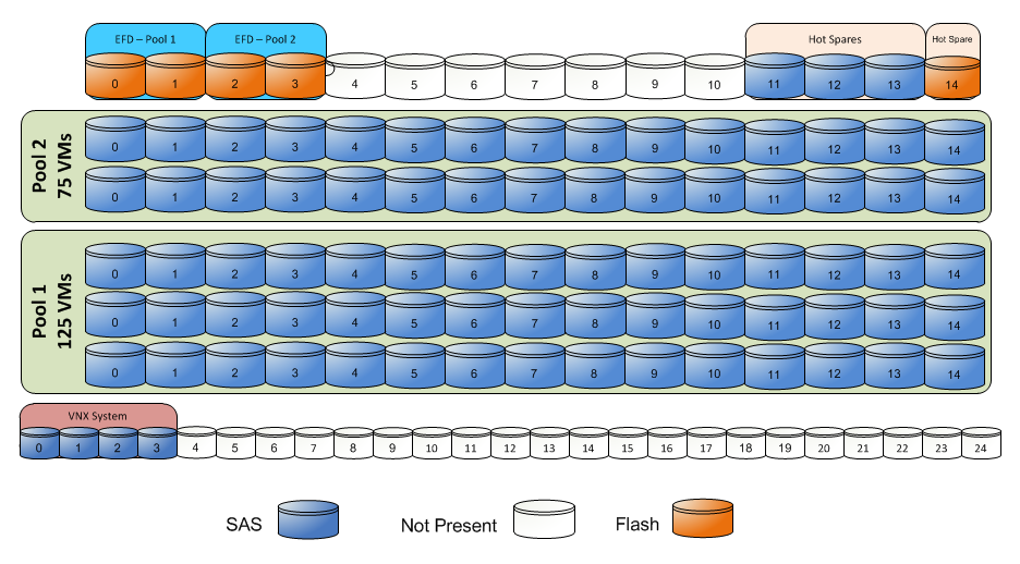 EMC Confidential Chapter 4: Solution Architecture Overview Figure 26.