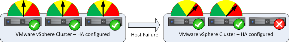 and storage infrastructure. When implemented in accordance with this guide, business operations survive from single-unit failures with little or no impact.