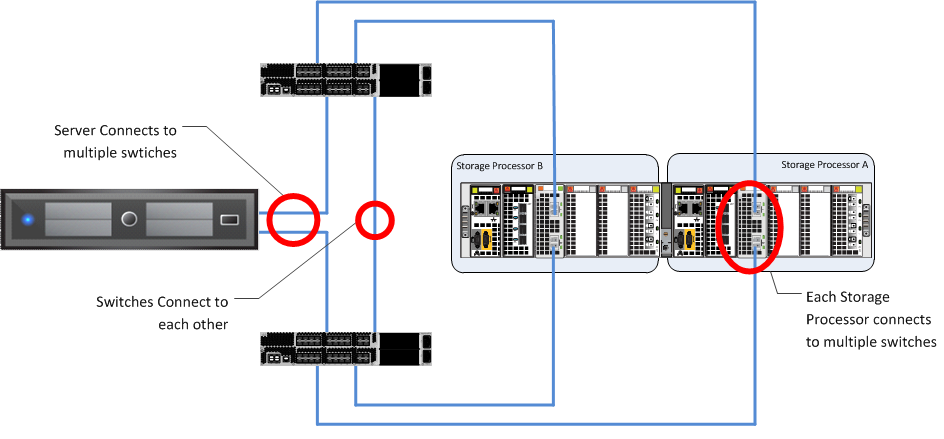 failure, as demonstrated in Figure 31. Network layer The advanced networking features of the VNX family provide protection against network connection failures at the array.