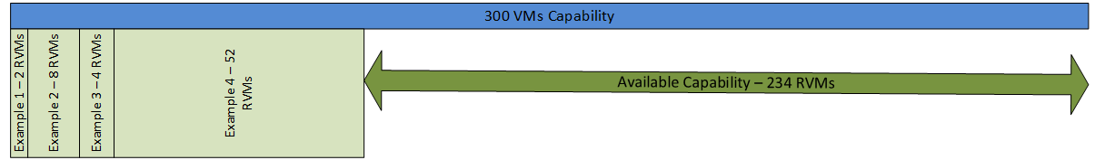 Chapter 4: Solution Architecture Overview EMC Confidential support up to 300 virtual machines, resources for 292 reference virtual machines remain.
