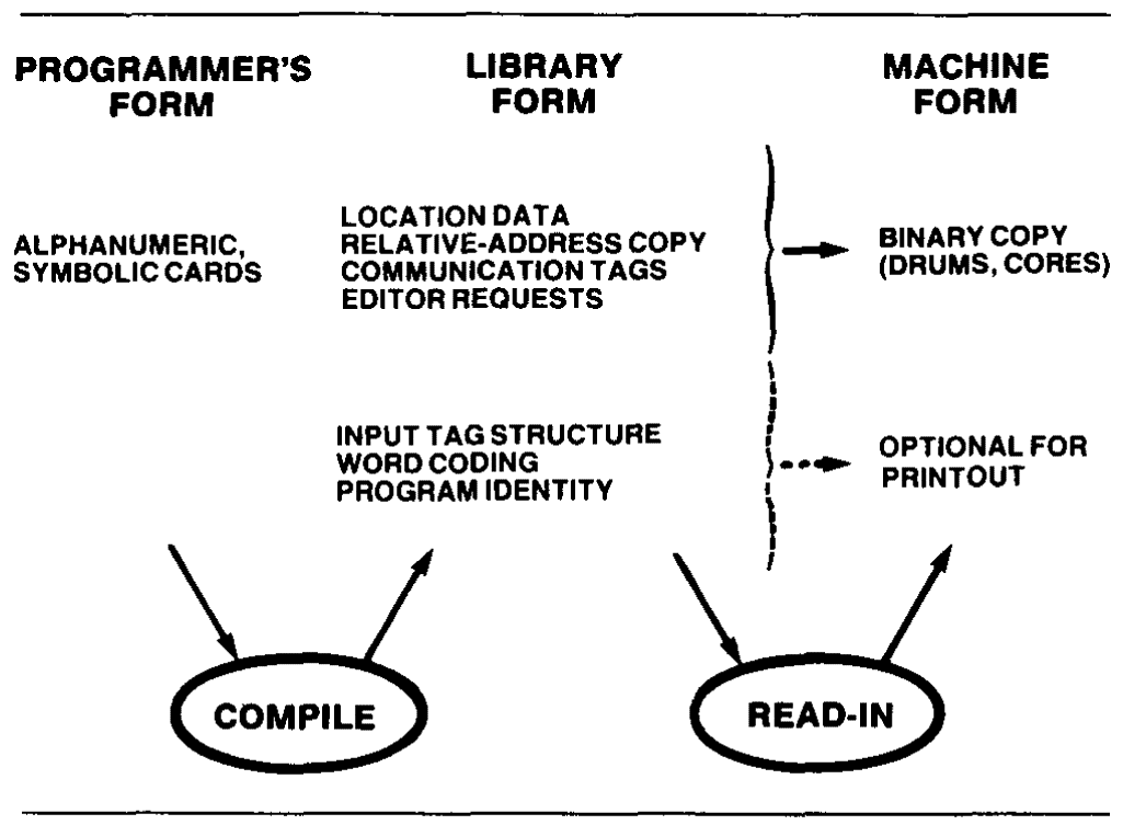 5. Programs are prepared in machine language because automatic coding techniques developed to date do not guarantee the efficient programming required for a real-time system.