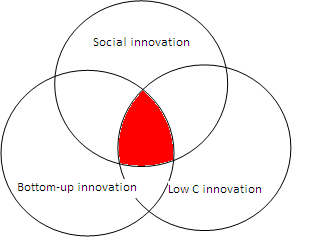 related to the locus of the innovation; and low carbon, again, to the motivation and impact of the innovation.