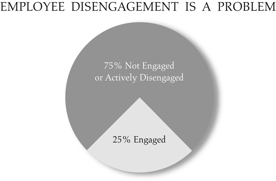 FIRED UP or BURNED OUT of connection has resulted in widespread employee disengagement.
