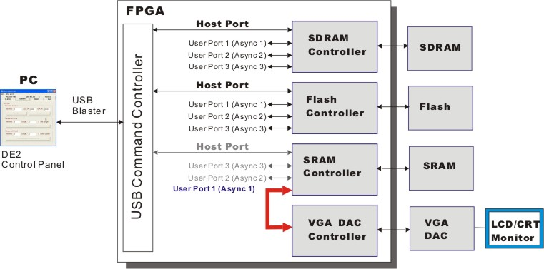 The FPGA is now configured as indicated in Figure 3.11. Select the VGA page and deselect the checkbox Default Image.
