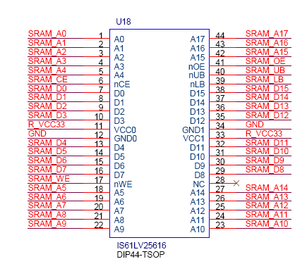 The pin assignments for each device are listed in Tables 4.16, 4.17, and 4.18.
