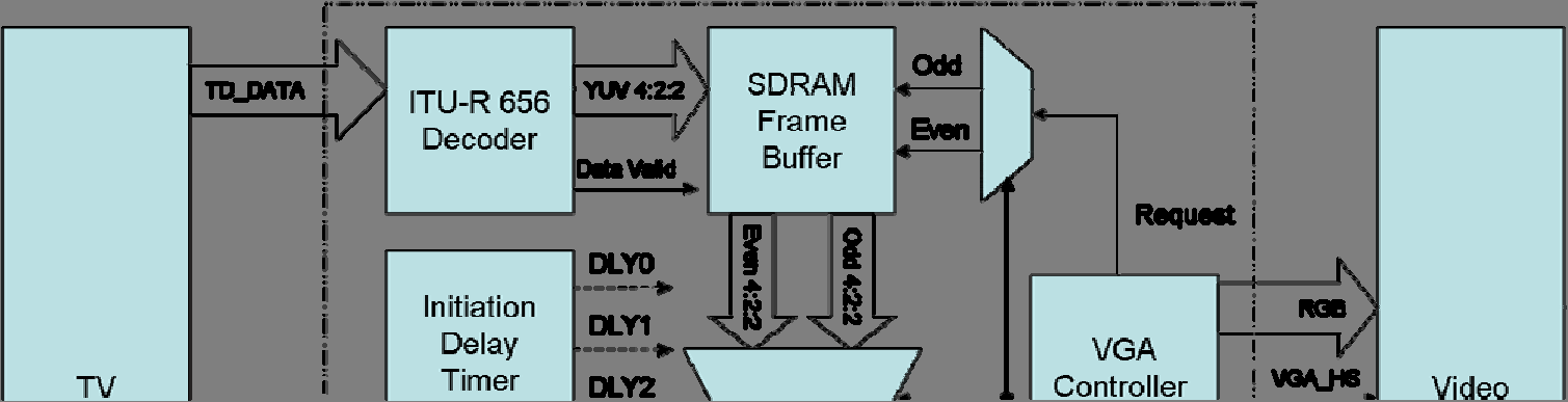 Internally, the VGA Controller generates data request and odd/even selected signals to the SDRAM Frame Buffer and filed selection multiplexer(mux).