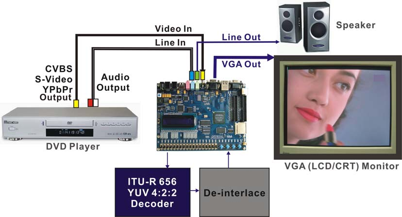 Connect the audio output of the DVD player to the line-in port of the DE2 board and connect a speaker to the line-out port.