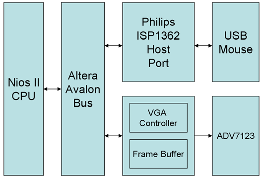 data stored in the frame buffer with a default image pattern and display the overlapped image on the VGA display. Figure 5.3. Block diagram of the USB paintbrush demonstration.