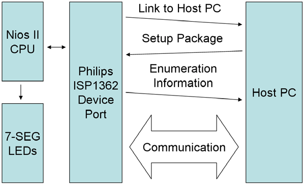 Figure 5.5. Block diagram of the USB device demonstration. Demonstration Setup, File Locations, and Instructions Project directory: DE2_NIOS_DEVICE_LED\HW Bit stream used: DE2_NIOS_DEVICE_LED.