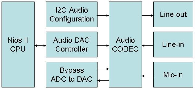 During operation the Nios II processor will check if the FIFO memory of the Audio DAC Controller becomes full.