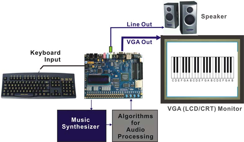 Figure 5.14. The Setup of the Music Synthesizer Demonstration. Copyright 2005 Altera Corporation. All rights reserved.