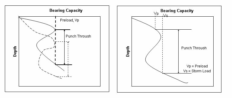 (a) Installation punch-through (b) Punch-through in storm conditions Figure 4 Punch-through scenarios Punch-through may also occur in the in-place condition.