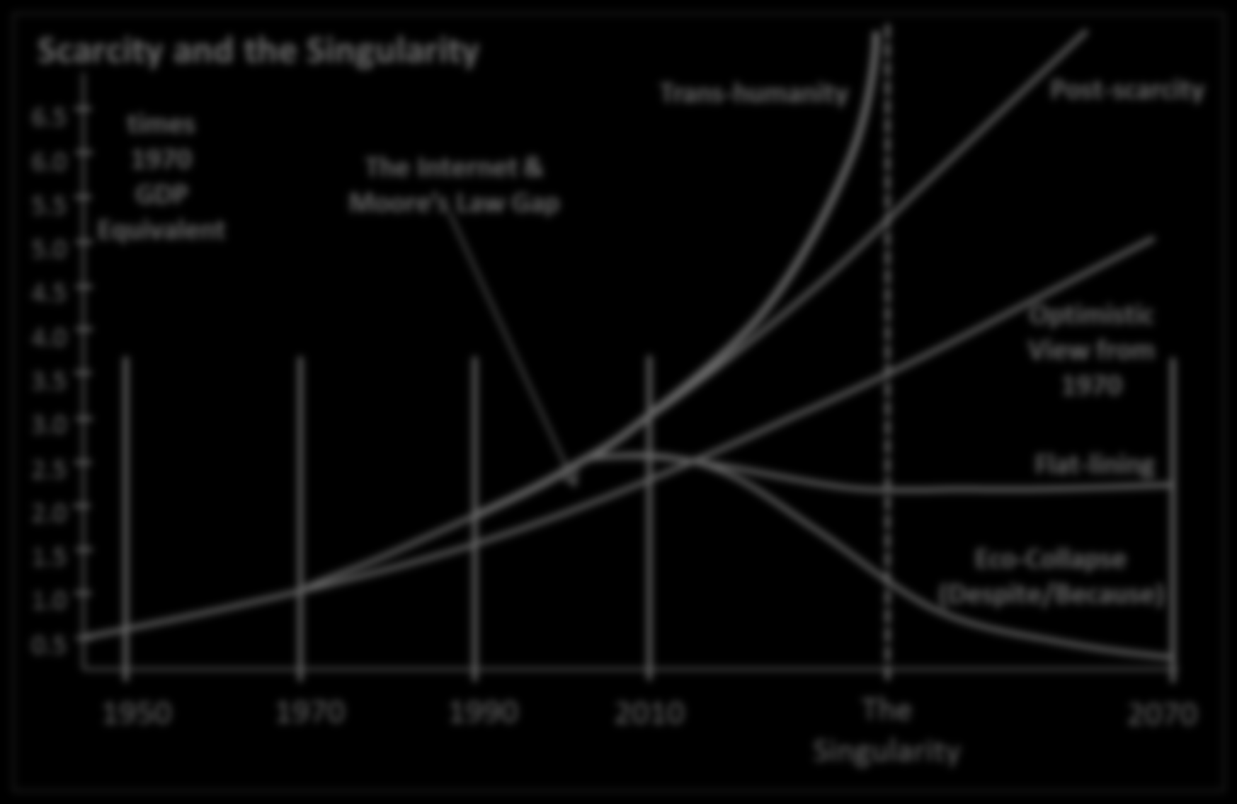 A- 20 Loop 5: Scarcity and Singularity Figure 5: Projections of the future of scarcity (or lack thereof) and speculation concerning the singularity (explained below).