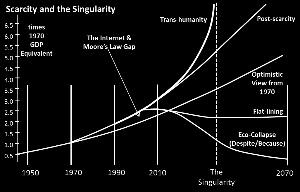 The alternatives from the present (which is about what we might have optimistically predicted in 1970) considered in many SF works are the four indicated (transhumanity, post-scarcity (Star Trek type
