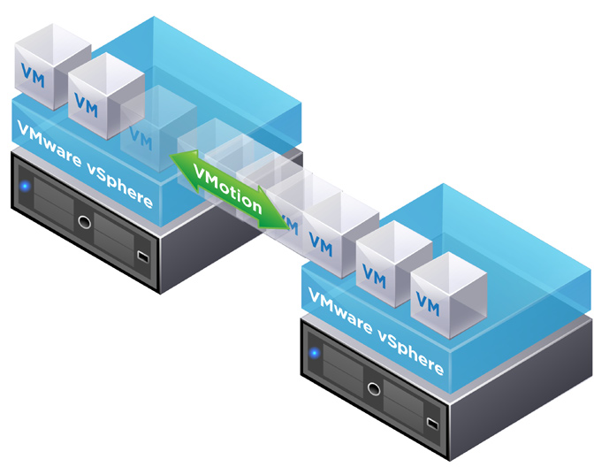 VMware vmotion (Live Migration) VMware vmotion enables the live migration of running virtual machines from one physical server to another with zero downtime, continuous service availability, and