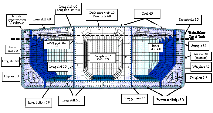 The as-built Midship Section plan provided by the builder and carried on board the ship is to include a table showing the minimum allowable hull girder sectional properties for the mid-tank