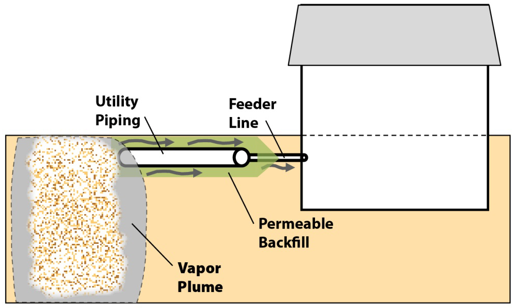 The pavement is typically on a layer of gravel, which if continuous over the site, could allow relatively unimpeded vapor migration and intrusion into buildings on site. Figure 5.