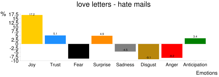 Figure 2: Percentage of positive and negative words in the hate mail