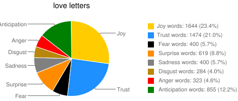 Figure 3: Percentage of positive and negative words in the suicide notes