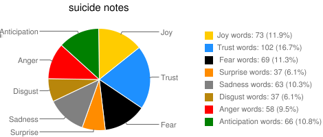 Figure 7: Percentage of emotion words in the suicide notes  Figure 4: