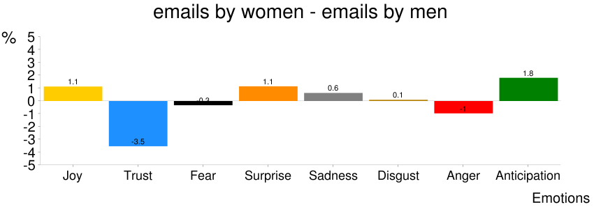 Figure 12: Difference in percentages of emotion words in emails sent by women and emails sent by men.