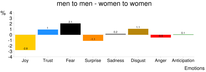 Figure 20: Difference in percentages of emotion words in emails sent by men to men and by women to women.