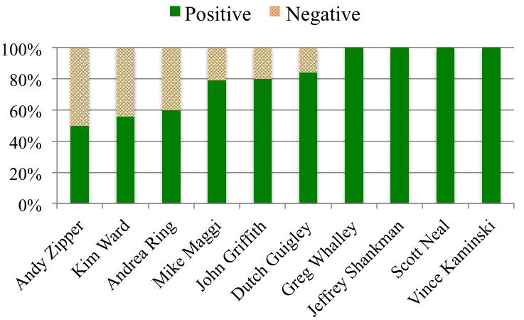 7 Conclusions We have created a large word emotion association lexicon by crowdsourcing, and used it to analyze and track the distribution of emotion words in mail.