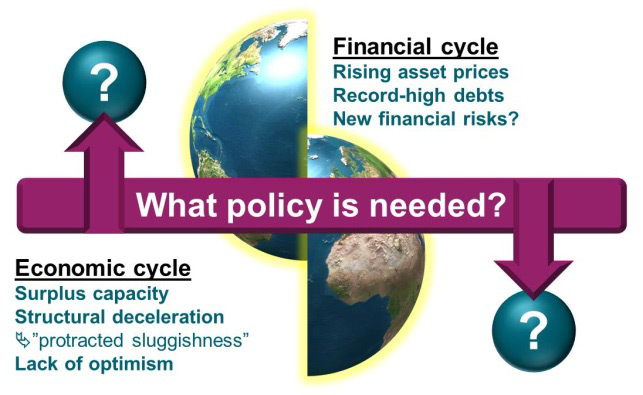 Theme: Central bank policies and risk-taking P g Monetary expansion will continue, along with strong asset price and debt growth Financial and economic cycles increasingly out of synch both smaller