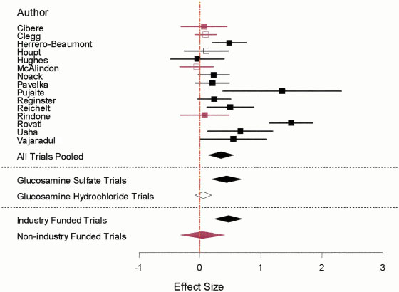 2272 VLAD ET AL Figure 2. Funnel plot for publication bias. Each symbol represents 1 trial. Effect size is shown on the x-axis as the standardized mean difference. Study size is shown on the y-axis.