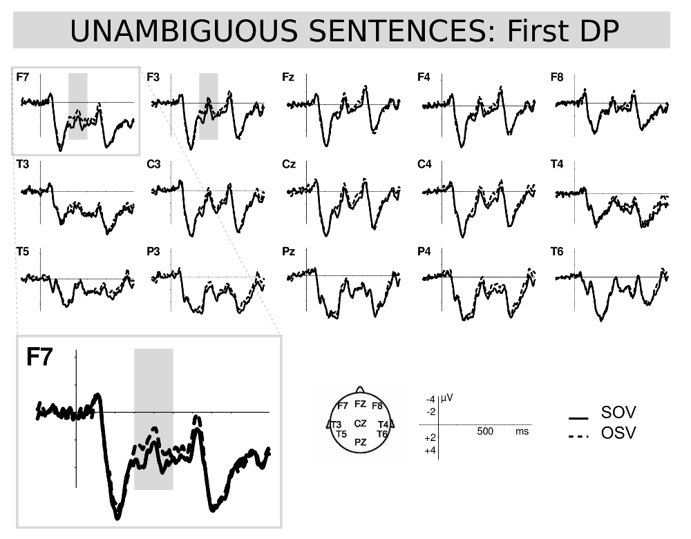 Figure 2: Unambiguous SOV (continued lines) and OSV (dashed lines) comparison at sentence initial position sentences.