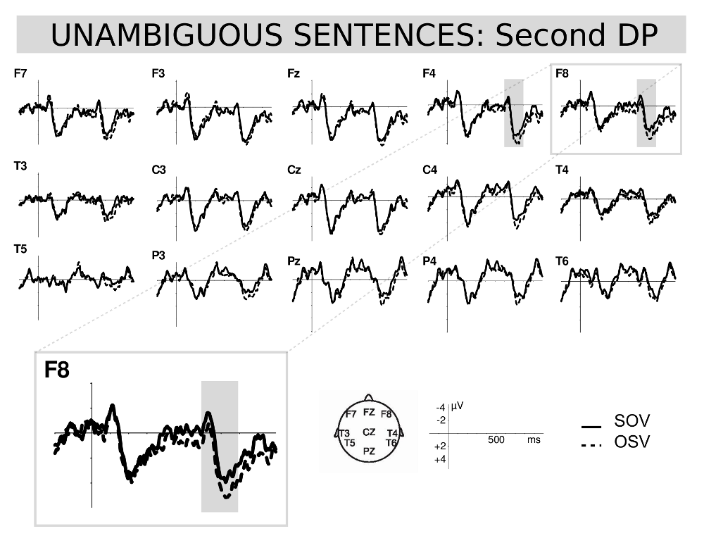 Figure 3: Unambiguous SOV (continued lines) and OSV (dashed lines) comparison at second DP position sentences.