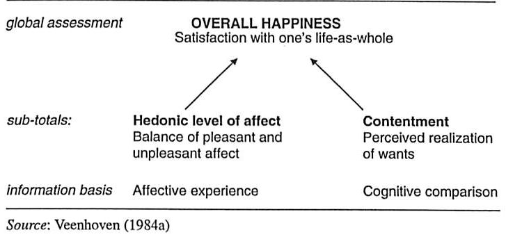 Ruut Veenhoven 14 Does happiness differ across cultures?