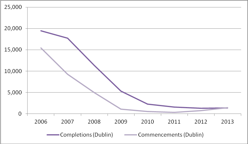 1,360 homes were completed in Dublin about 16% of the national total. Just 1,451 units commenced in Dublin last year.