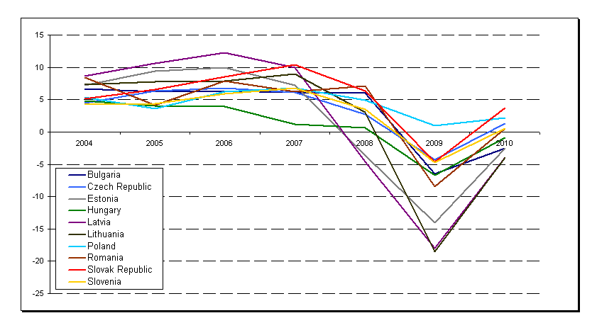 XII Appendix 3: Annual GDP Growth in EE (Percentage Change) Figures for 2009 and 2010 are